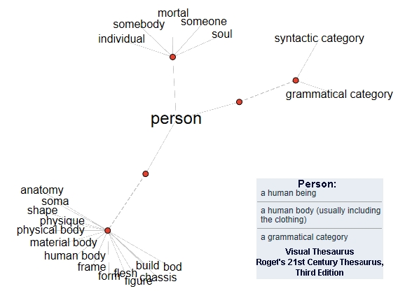 person definition Homo sapiens, earthling, higher animal, human, living person, living soul, mortal, person, soul