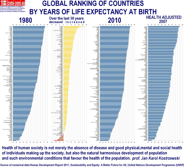 Global ranking of countries by years of life expected at birth 1980 and 2010, increase, decrease over 30 years, health adjusted 2007