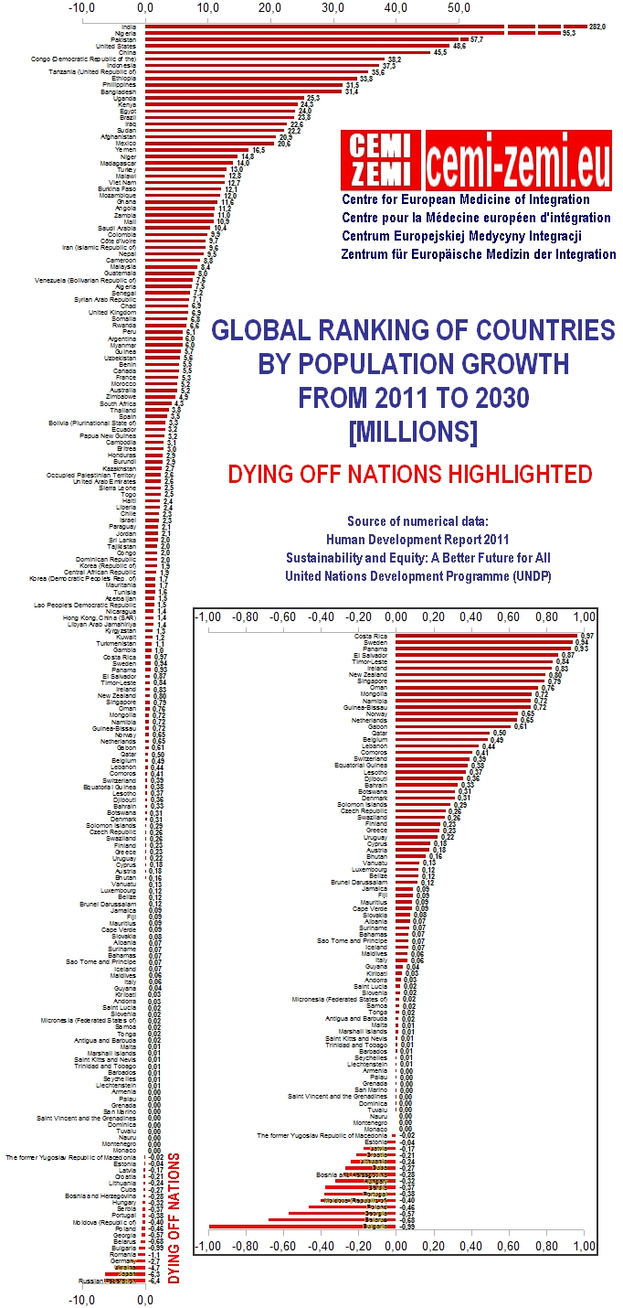 GLOBAL RANKING OF COUNTRIES BY POPULATION GROWTH FROM 2011 TO 2030 [MILLIONS] dying off nations highlighted